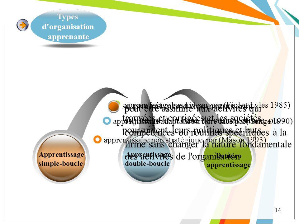 Types d'organisation apprenante 14 Apprentissage simple-boucle Deutéro apprentissage Apprentissage double-boucle apprentissage non stratégique par (Ma