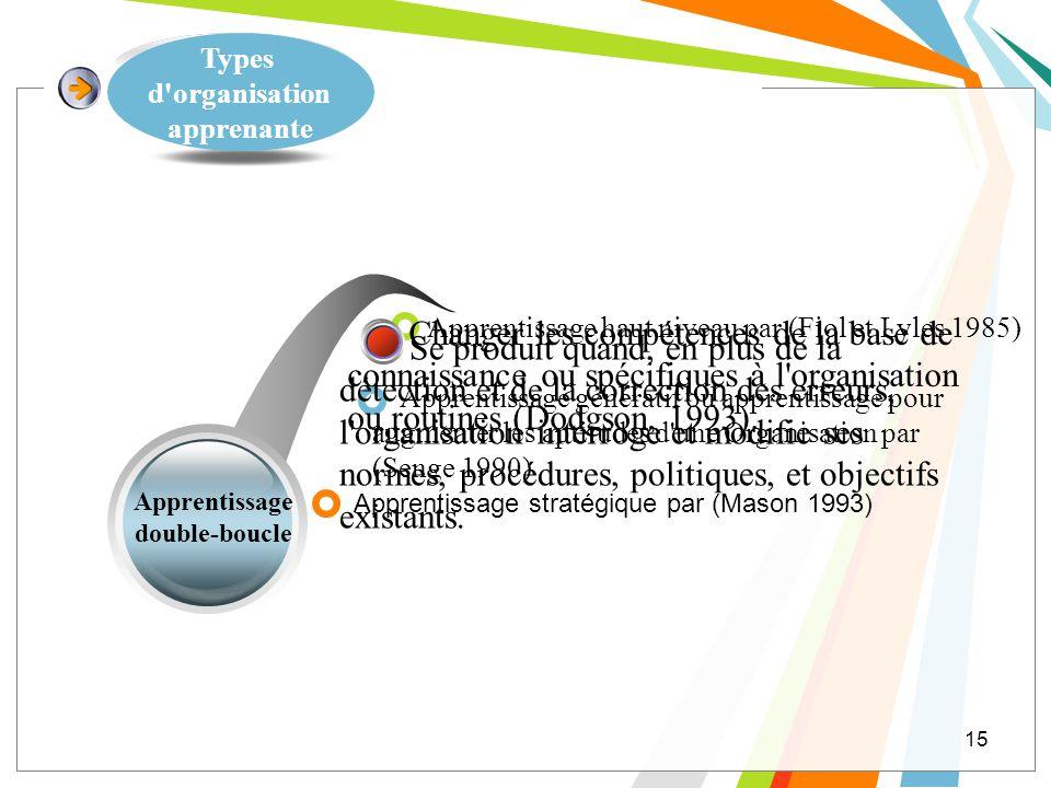 Apprentissage double-boucle Apprentissage stratégique par (Mason 1993) 15 Types d'organisation apprenante Apprentissage génératif ou apprentissage pou