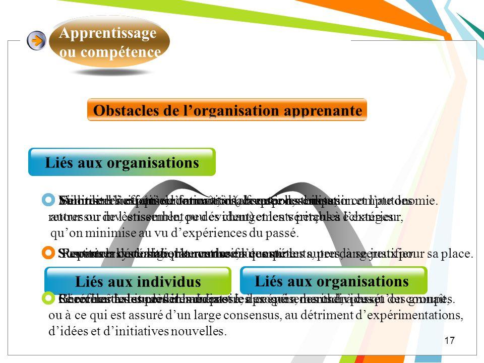 Apprentissage ou compétence 17 Obstacles de lorganisation apprenante Liés aux individus Liés aux organisations Se limiter à ce quon connaît, à sa fonc