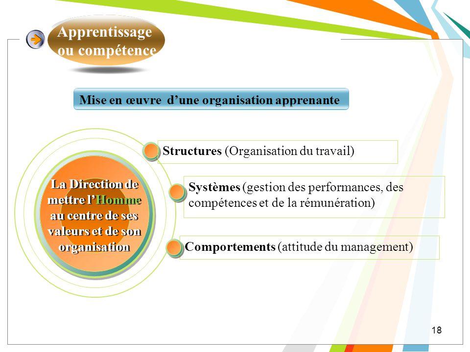Apprentissage ou compétence 18 Mise en œuvre dune organisation apprenante Structures (Organisation du travail) Comportements (attitude du management)
