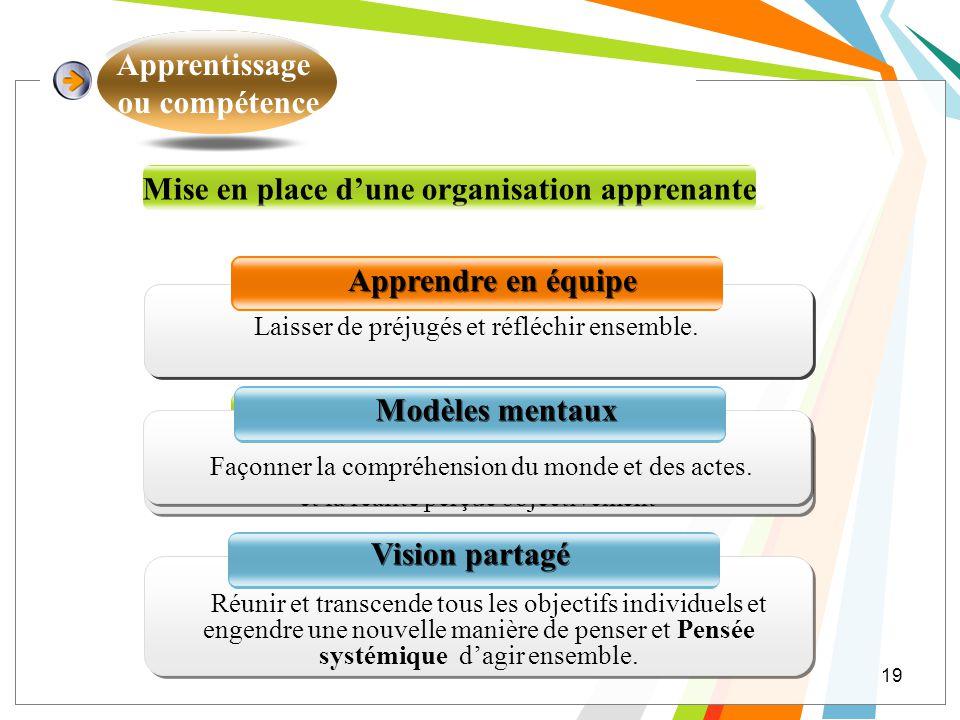 Apprentissage ou compétence Mise en place dune organisation apprenante Pensée systémique Maitrise personnelle Vision partagé Résulter de la tension cr