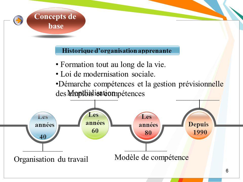 Concepts de base 6 Historique dorganisation apprenante Les années 40 Depuis 1990 Les années 80 Les années 60 Formation tout au long de la vie. Loi de