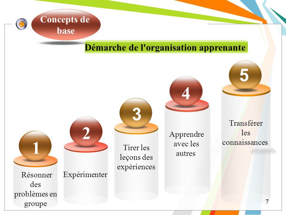 Démarche de l'organisation apprenante Concepts de base 7 3 2 1 5 4 Résonner des problèmes en groupe Expérimenter Tirer les leçons des expériences Appr