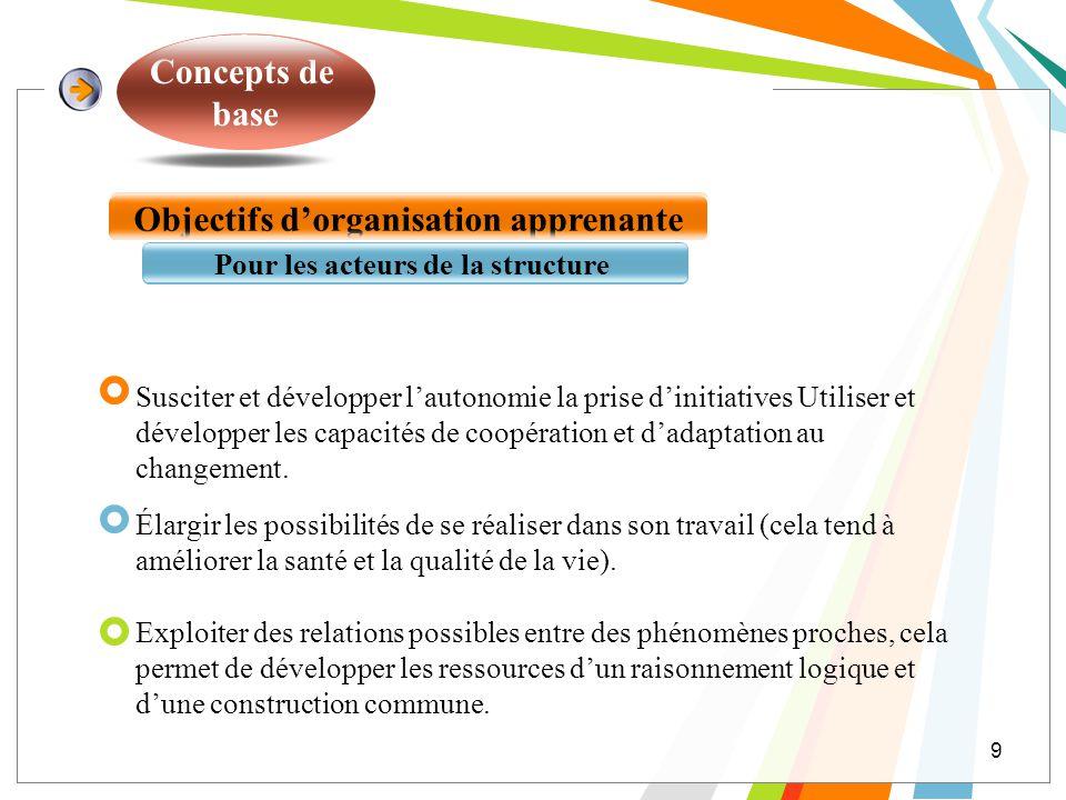 Concepts de base Objectifs dorganisation apprenante Pour les acteurs de la structure Susciter et développer lautonomie la prise dinitiatives Utiliser