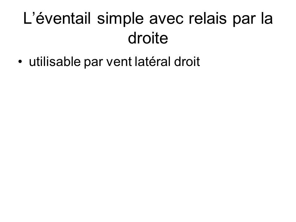 Léventail simple avec relais par la droite utilisable par vent latéral droit
