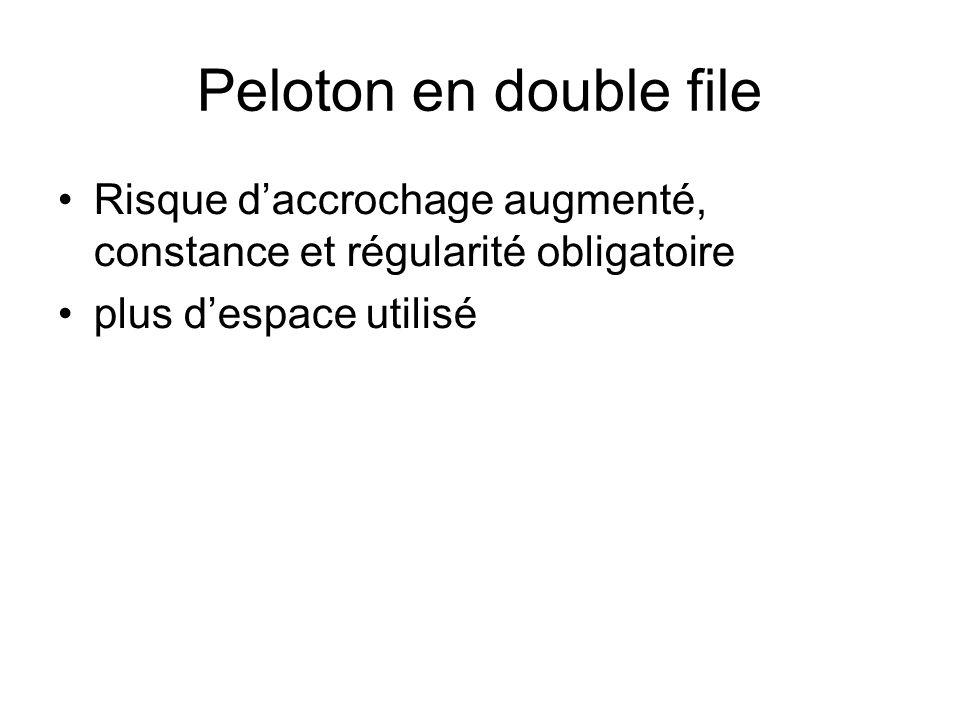 Peloton en double file Risque daccrochage augmenté, constance et régularité obligatoire plus despace utilisé