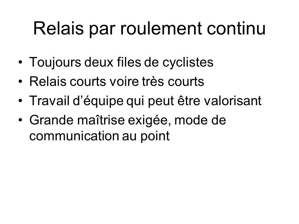Relais par roulement continu Toujours deux files de cyclistes Relais courts voire très courts Travail déquipe qui peut être valorisant Grande maîtrise
