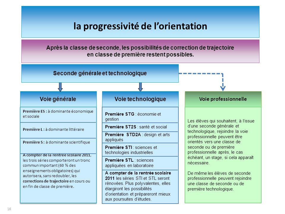 16 Voie générale Voie professionnelle Voie technologique Première ES : à dominante économique et sociale Première L : à dominante littéraire Première