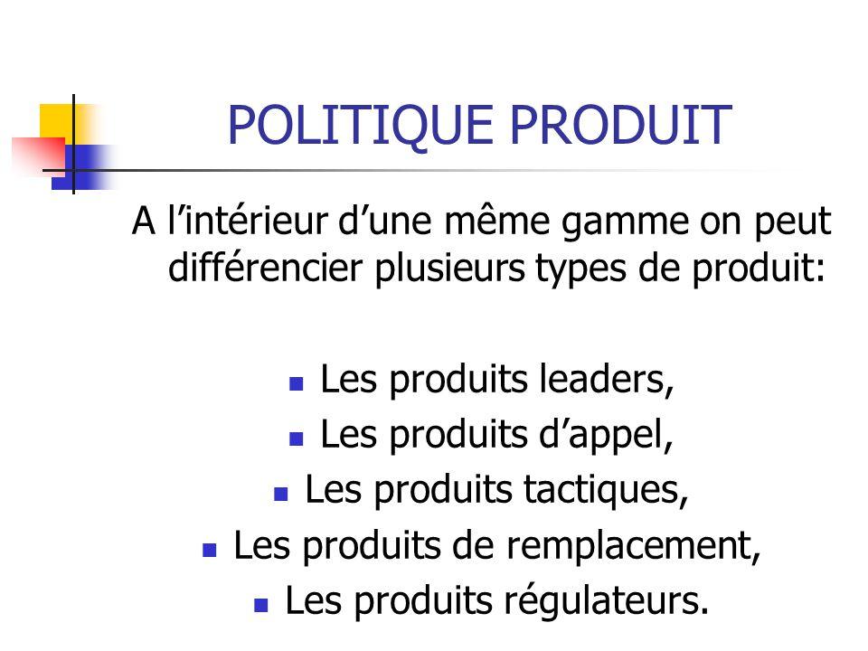 POLITIQUE PRODUIT A lintérieur dune même gamme on peut différencier plusieurs types de produit: Les produits leaders, Les produits dappel, Les produit
