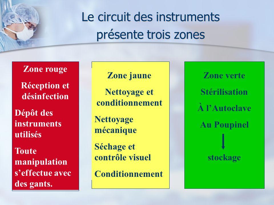 Le circuit des instruments présente trois zones Zone rouge Réception et désinfection Dépôt des instruments utilisés Toute manipulation seffectue avec des gants.