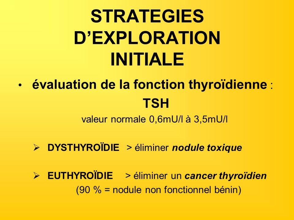 STRATEGIES DEXPLORATION INITIALE évaluation de la fonction thyroïdienne : TSH valeur normale 0,6mU/l à 3,5mU/l DYSTHYROÏDIE > éliminer nodule toxique