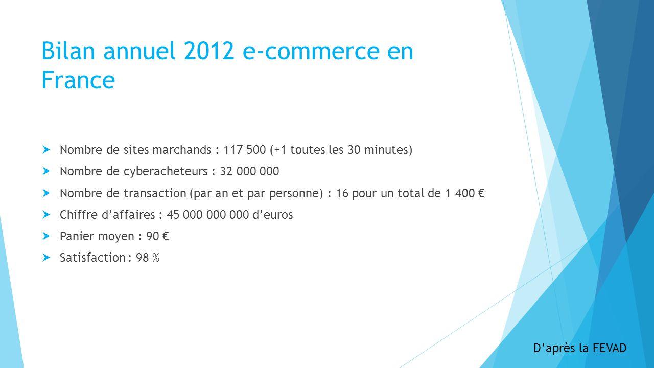 Bilan annuel 2012 e-commerce en France Nombre de sites marchands : 117 500 (+1 toutes les 30 minutes) Nombre de cyberacheteurs : 32 000 000 Nombre de