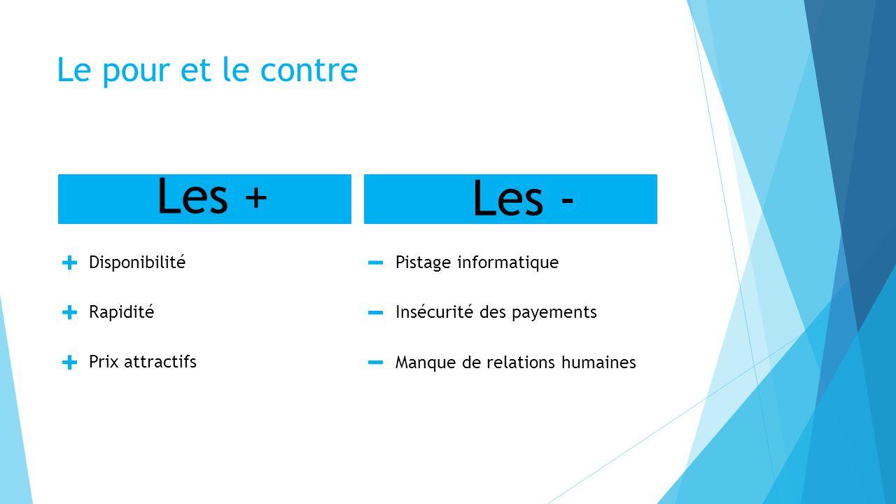 Le pour et le contre Les + Disponibilité Rapidité Prix attractifs Les - Pistage informatique Insécurité des payements Manque de relations humaines