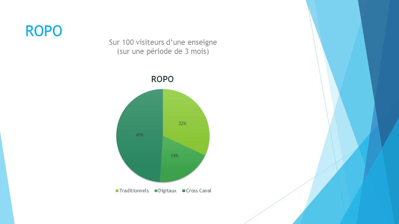 ROPO Sur 100 visiteurs dune enseigne (sur une période de 3 mois)