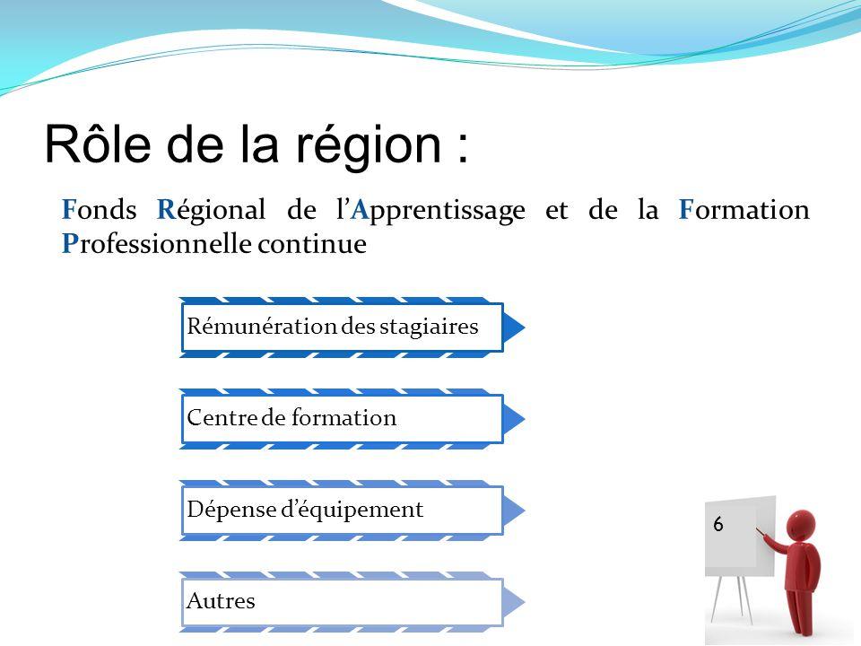 Rôle de la région : Fonds Régional de lApprentissage et de la Formation Professionnelle continue 6 Rémunération des stagiaires Centre de formation Dép