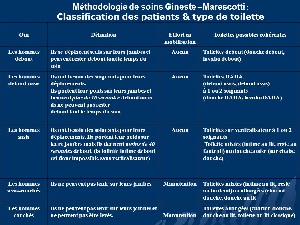 Méthodologie de soins Gineste –Marescotti : Classification des patients & type de toilette QuiDéfinitionEffort en mobilisation Toilettes possibles coh