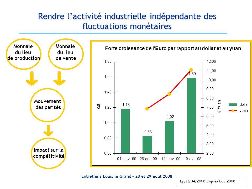 Entretiens Louis le Grand – 28 et 29 août 2008 Rendre lactivité industrielle indépendante des fluctuations monétaires Ly, 11/04/2008 daprès ECB 2008 M