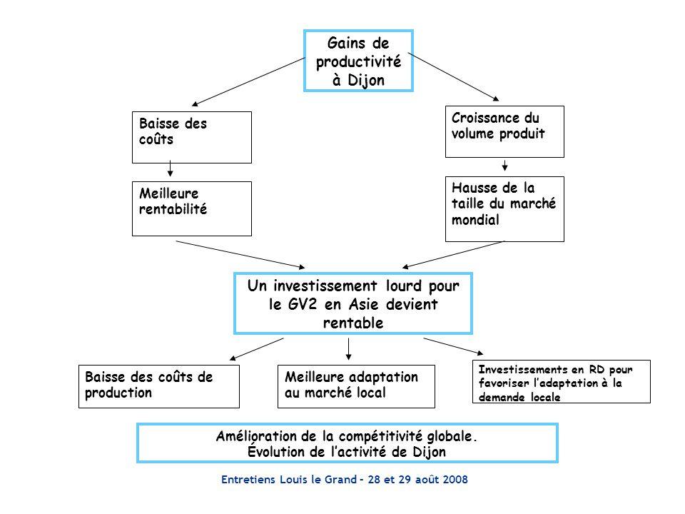 Entretiens Louis le Grand – 28 et 29 août 2008 Gains de productivité à Dijon Baisse des coûts Croissance du volume produit Meilleure rentabilité Hauss