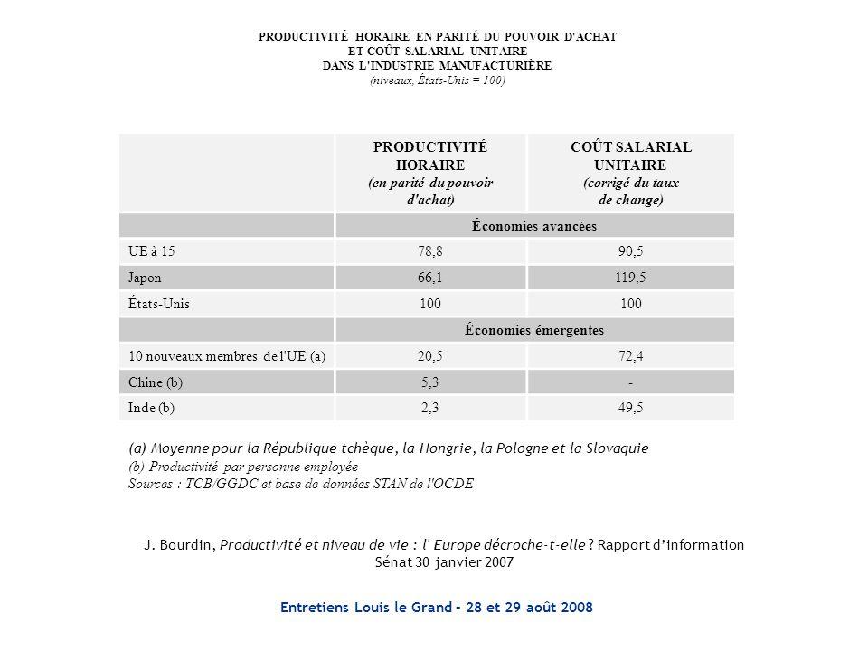 Entretiens Louis le Grand – 28 et 29 août 2008 PRODUCTIVITÉ HORAIRE EN PARITÉ DU POUVOIR D'ACHAT ET COÛT SALARIAL UNITAIRE DANS L'INDUSTRIE MANUFACTUR