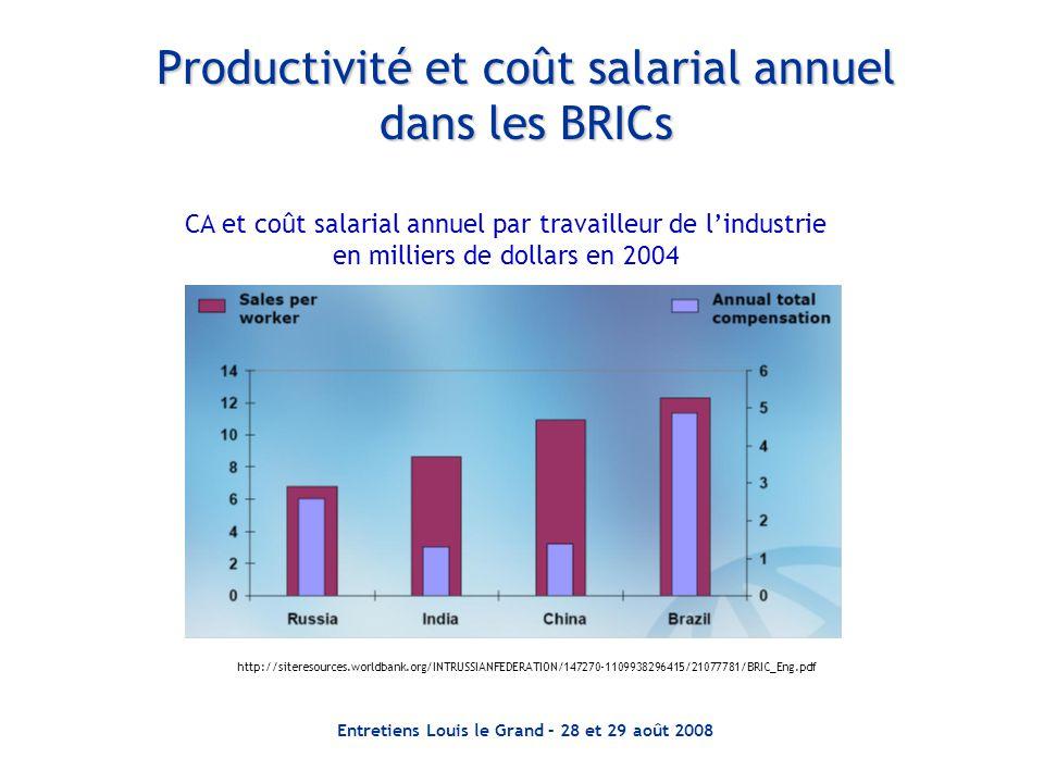 Entretiens Louis le Grand – 28 et 29 août 2008 Productivité et coût salarial annuel dans les BRICs http://siteresources.worldbank.org/INTRUSSIANFEDERA