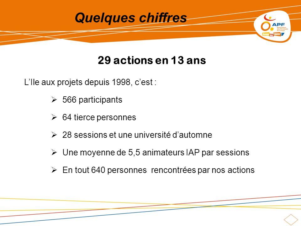 29 actions en 13 ans LIle aux projets depuis 1998, cest : 566 participants 64 tierce personnes 28 sessions et une université dautomne Une moyenne de 5,5 animateurs IAP par sessions En tout 640 personnes rencontrées par nos actions