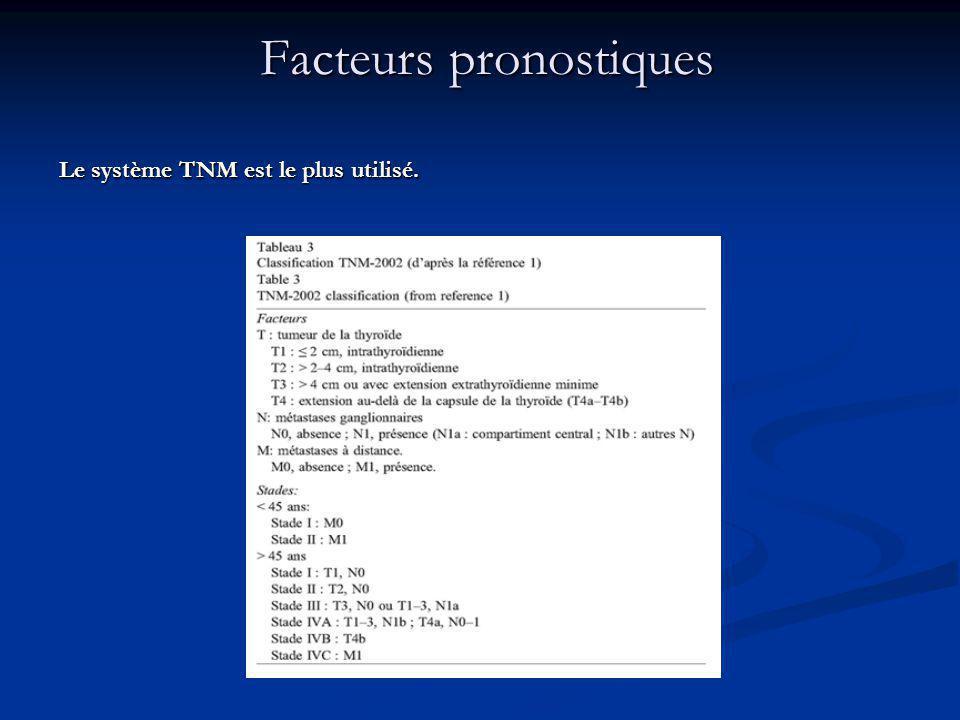 Le système TNM est le plus utilisé. Facteurs pronostiques Facteurs pronostiques