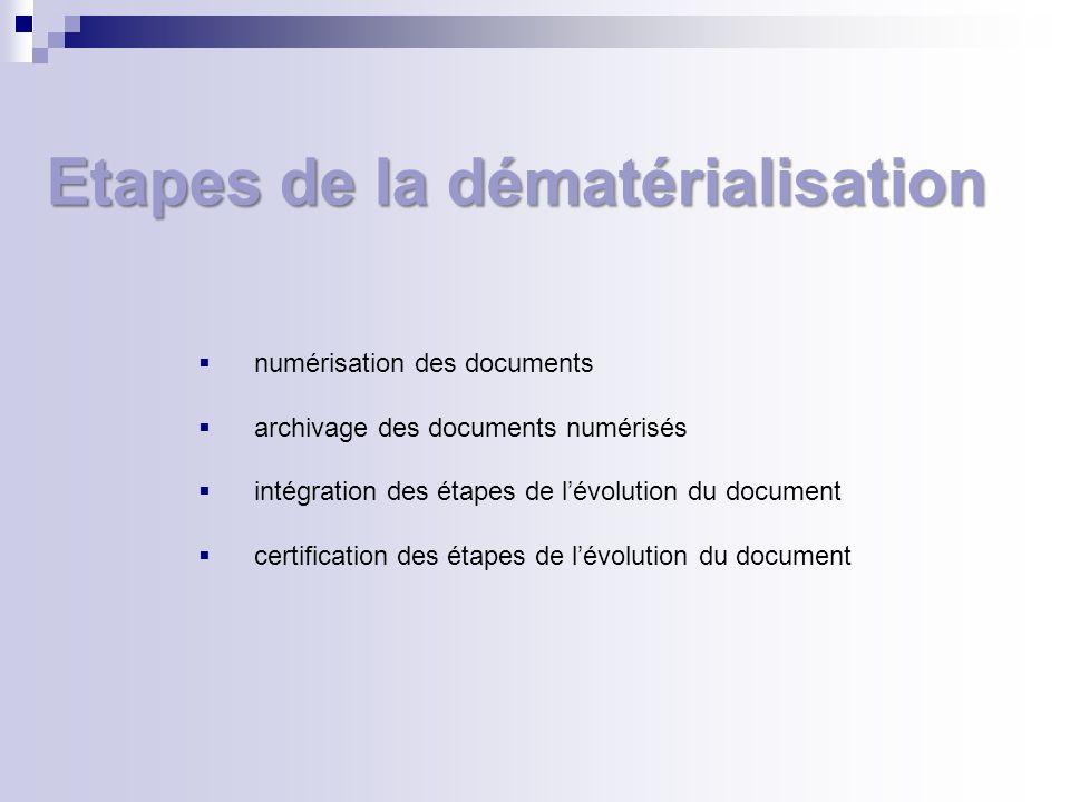 Etapes de la dématérialisation numérisation des documents archivage des documents numérisés intégration des étapes de lévolution du document certification des étapes de lévolution du document