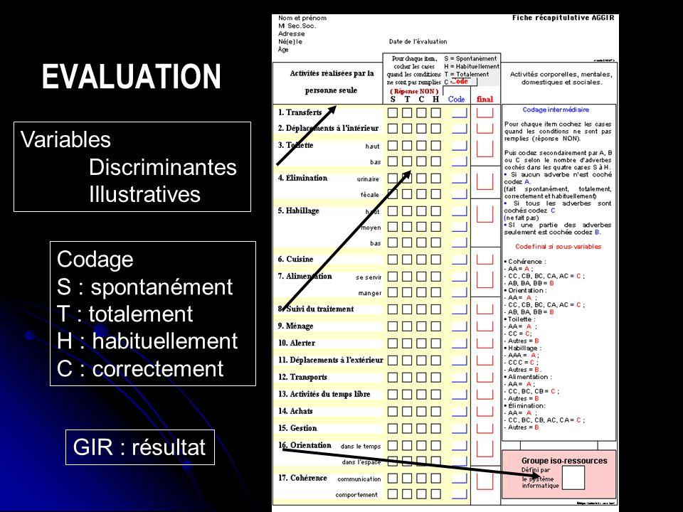 Variables Discriminantes Illustratives Codage S : spontanément T : totalement H : habituellement C : correctement GIR : résultat