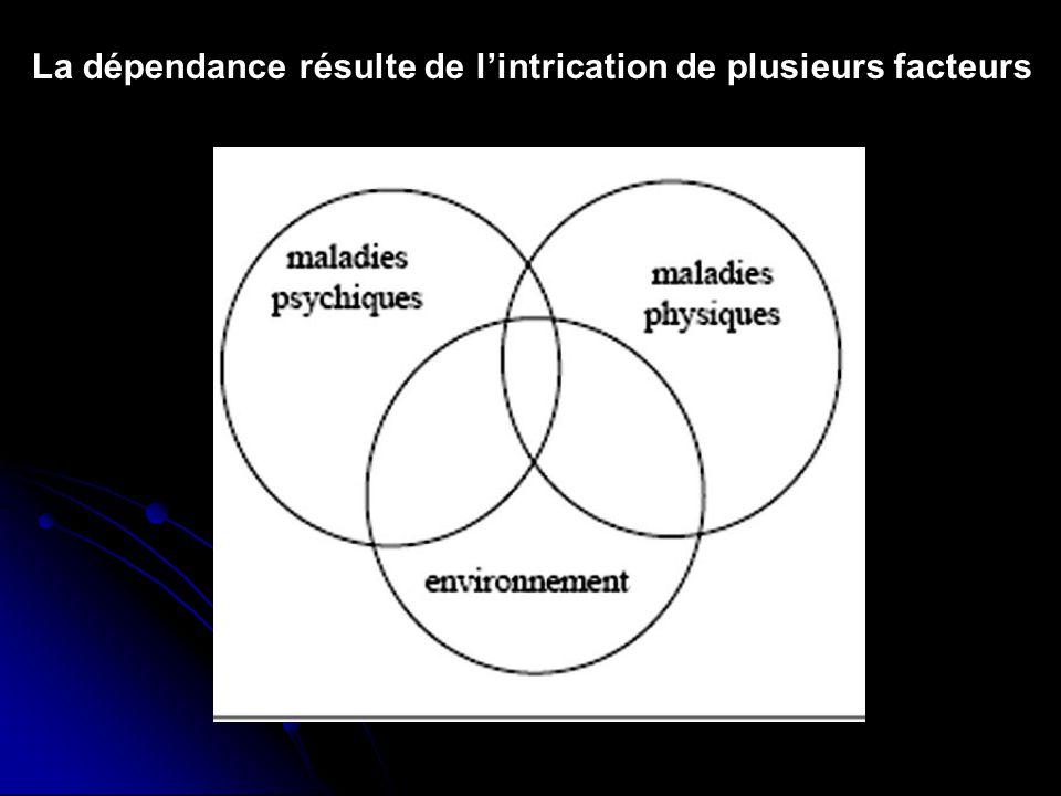 La dépendance résulte de lintrication de plusieurs facteurs