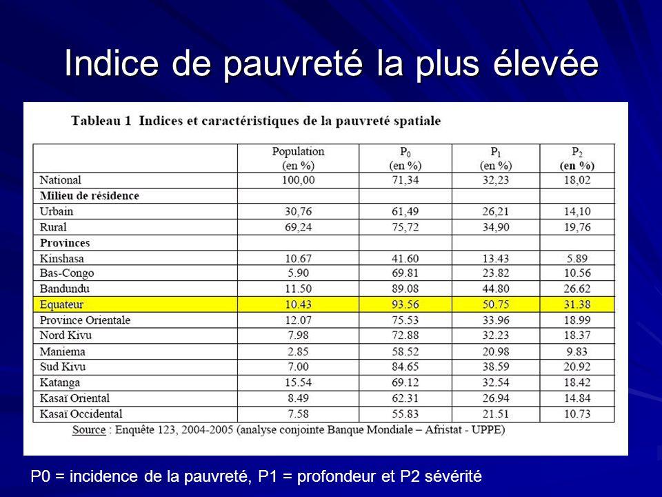 Indice de pauvreté la plus élevée P0 = incidence de la pauvreté, P1 = profondeur et P2 sévérité