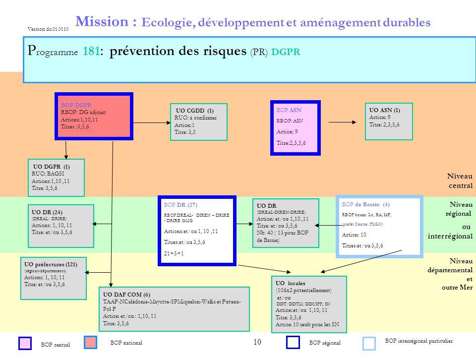 10 Niveau régional Niveau central ou interrégional ou Mission : Ecologie, développement et aménagement durables P rogramme 181 : prévention des risques (PR) DGPR BOP central Niveau départemental et outre Mer Version du 01.0110 BOP ASN RBOP: ASN Action: 9 Titre:2,3,5,6 BOP DR (27) RBOP:DREAL- DIREN – DRIRE - DRIRE GMG Actions:et/ou 1, 10,11 Titres:et/ou 3,5,6 21+5+1 UO DR (DREAL-DIREN-DRIRE) Action: et/ou 1,10,11 Titre: et/ou 3,5,6 Nb: 40 ( 13 pour BOP de Bassin) UO ASN (1) Action: 9 Titre: 2,3,5,6 UO DGPR (1) RUO: BAGSI Actions:1,10,11 Titre: 3,5,6 UO DAF COM (6) TAAF-NCalédonie-Mayotte-SPMiquelon-Wallis et Futuna- Pol F Action et/ou : 1,10, 11 Titre: 3,5,6 UO locales (106x2 potentiellement) et/ou DDT/DDTM/DDCSPP, SN Action:et/ou 1,10, 11 Titre: 3,5,6 Action 10 seult pour les SN BOP DGPR RBOP: DG adjoint Actions:1,10,11 Titres :3,5,6 BOP de Bassin (4) RBOP bassin: Lo, RA, IdF, prefet Centre (PLGN) Action: 10 Titres:et/ou 3,5,6 BOP nationalBOP régional En attente de déclinaison pour 2009 UO DR (24) (DREAL/ DRIRE) Actions: 1, 10, 11 Titre: et/ou 3,5,6 UO préfectures (121) (régions-départements) Actions: 1, 10, 11 Titre: et/ou 3,5,6 UO CGDD (1) RUO: à confirmer Action:1 Titre: 3,5 BOP interrégional particulier