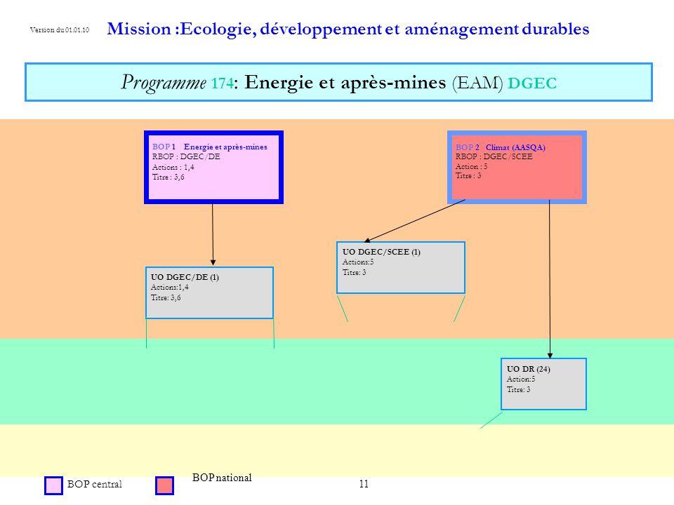 11 Mission :Ecologie, développement et aménagement durables Programme 174 : Energie et après-mines (EAM) DGEC BOP central Version du 01.01.10 BOP 1 Energie et après-mines RBOP : DGEC/DE Actions : 1,4 Titre : 3,6 UO DGEC/DE (1) Actions:1,4 Titre: 3,6 BOP national BOP 2 Climat (AASQA) RBOP : DGEC/SCEE Action : 5 Titre : 3 UO DR (24) Action:5 Titre: 3 .