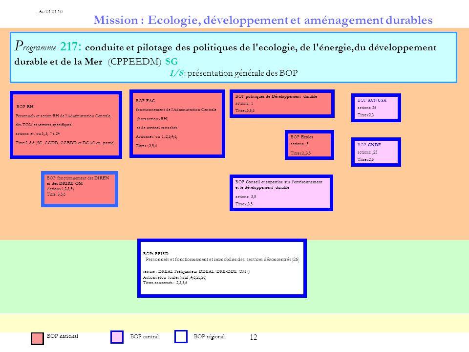 12 Mission : Ecologie, développement et aménagement durables P rogramme 217 : conduite et pilotage des politiques de l'ecologie, de l'énergie,du dével