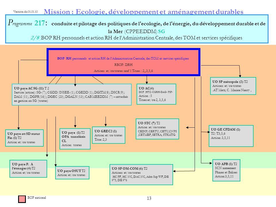 13 Mission : Ecologie, développement et aménagement durables P rogramme 217 : c onduite et pilotage des politiques de l ecologie, de l énergie, du développement durable et de la Mer (CPPEEDDM) SG 2/8 :BOP RH personnels et action RH de lAdministration Centrale, des TOM et services spécifiques BOP RH personnels et action RH de lAdministration Centrale, des TOM et services spécifiques RBOP: DRH Actions et/ou toutes sauf 1 Titres : 2,,3,5,6 BOP national Version du 01.01.10 UO paye AC SG (11) T 2 Service (action): SG-(7); CGDD/INSEE-(1); CGEDD (1); DGITM(8); DSCR(9); DAM (11), DGPR(16)); DGEC (23); DGALN (13); CAB MEEDDM (7) – rattachés en gestion au SG (toutes) UO AC(4) DCF (HT2)-CGRH-DAG- PSP- Action : 5 Titres:et/ou 2, 3,5,6 UO GREC2 (1) Action: et/ou toutes Titre: 2,3 UO paye P.