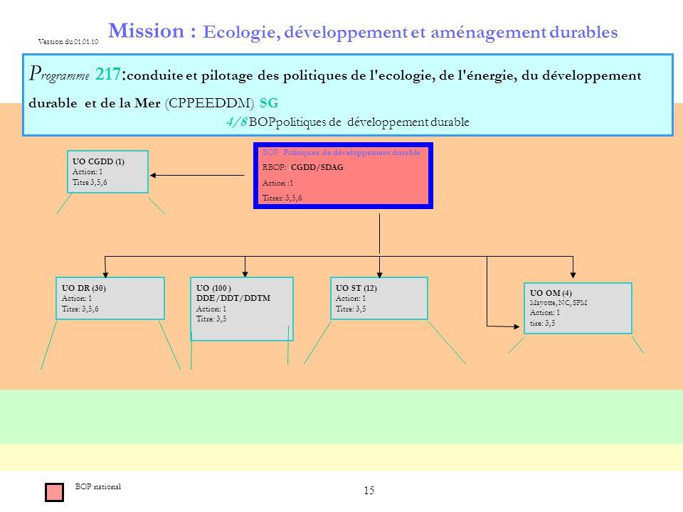 15 Mission : Ecologie, développement et aménagement durables P rogramme 217 : conduite et pilotage des politiques de l ecologie, de l énergie, du développement durable et de la Mer (CPPEEDDM) SG 4/8 BOPpolitiques de développement durable BOP national Version du 01.01.10 BOP Politiques de développement durable RBOP:.:CGDD/SDAG Action :1 Titres: 3,5,6 UO DR (30) Action: 1 Titre: 3,5,6 UO ST (12) Action: 1 Titre: 3,5 UO OM (4) Mayotte, NC, SPM Action: 1 tire: 3,5 UO (100 ) DDE/DDT/DDTM Action: 1 Titre: 3,5 UO CGDD (1) Action: 1 Titre 3,5,6