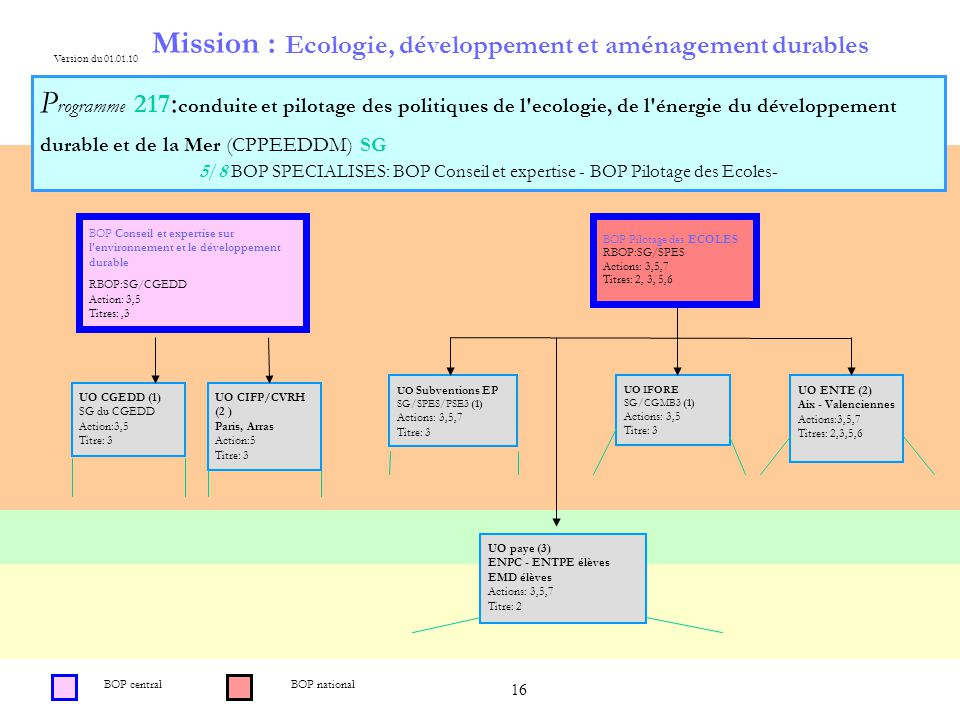 16 Mission : Ecologie, développement et aménagement durables P rogramme 217 : conduite et pilotage des politiques de l'ecologie, de l'énergie du dével