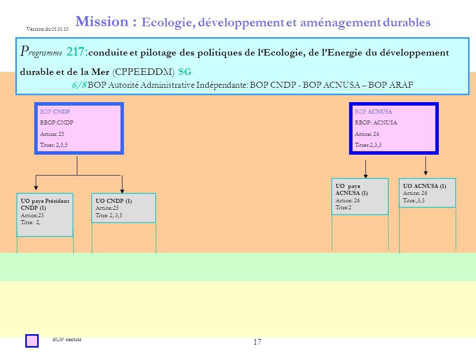 17 Mission : Ecologie, développement et aménagement durables P rogramme 217 : conduite et pilotage des politiques de lEcologie, de lEnergie du développement durable et de la Mer (CPPEEDDM) SG 6/8 BOP Autorité Administrative Indépendante: BOP CNDP - BOP ACNUSA – BOP ARAF BOP central Version du 01.01.10 UO ACNUSA (1) Action: 26 Titre:,3,5 BOP CNDP RBOP:CNDP Action: 25 Titres: 2,3,5 BOP ACNUSA RBOP: ACNUSA Action: 26 Titres:2,3,5 UO CNDP (1) Action:25 Titre: 2, 3,5 UO paye Président CNDP (1) Action:25 Titre: 2, UO paye ACNUSA (1) Action: 26 Titre:2