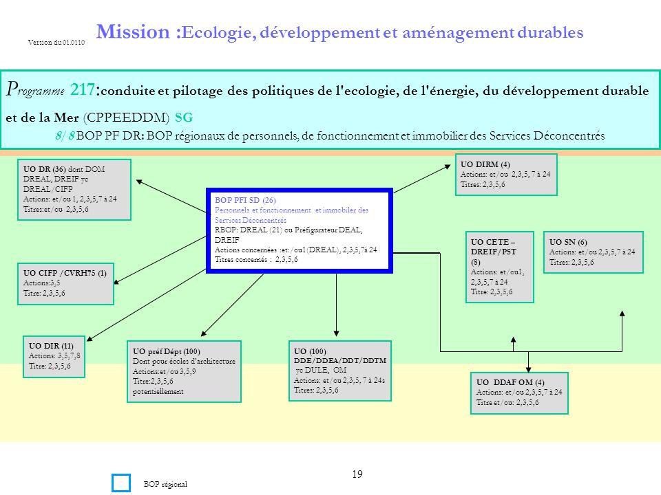 19 Mission : Ecologie, développement et aménagement durables P rogramme 217 : conduite et pilotage des politiques de l ecologie, de l énergie, du développement durable et de la Mer (CPPEEDDM) SG 8/8 BOP PF DR: BOP régionaux de personnels, de fonctionnement et immobilier des Services Déconcentrés BOP PFI SD (26) Personnels et fonctionnement et immobiler des Services Déconcentrés RBOP: DREAL (21) ou Préfigurateur DEAL, DREIF Actions concernées :et:/ou1(DREAL), 2,3,5,7à 24 Titres concernés : 2,3,5,6 Version du 01.0110 BOP régional UO DR (36) dont DOM DREAL, DREIF yc DREAL/CIFP Actions: et/ou 1, 2,3,5,7 à 24 Titres:et/ou 2,3,5,6 UO DIRM (4) Actions: et/ou 2,3,5, 7 à 24 Titres: 2,3,5,6 UO CIFP /CVRH75 (1) Actions:3,5 Titre: 2,3,5,6 UO CETE – DREIF/PST (8) Actions: et/ou1, 2,3,5,7 à 24 Titre: 2,3,5,6 UO SN (6) Actions: et/ou 2,3,5,7 à 24 Titres: 2,3,5,6 UO (100) DDE/DDEA/DDT/DDTM yc DULE, OM Actions: et/ou 2,3,5, 7 à 24s Titres: 2,3,5,6 UO DIR (11) Actions: 3,5,7,8 Titre: 2,3,5,6 UO préf Dépt (100) Dont pour écoles darchitecture Actions:et/ou 3,5,9 Titre:2,3,5,6 potentiellement UO DDAF OM (4) Actions: et/ou 2,3,5,7 à 24 Titre et/ou: 2,3,5,6