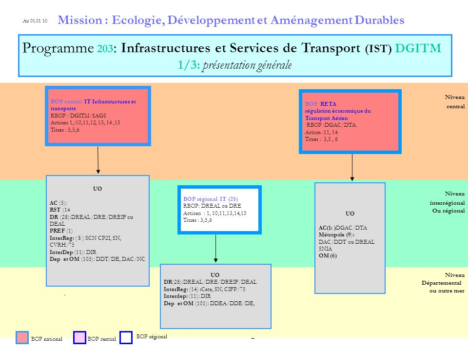 3 Niveau Départemental ou outre mer Niveau central Niveau régional Niveau interrégional Ou régional Mission : Ecologie, Développement et Aménagement Durables BOP national Programme 203 : Infrastructures et Services de Transport (IST) DGITM 2/3: BOP nationaux IT, RETA BOP central IT Infrastructures et transports RBOP : DGITM/SAGS Actions et/ou:1,10,11, 12, 13, 14, 15 Titres et/ou : 3,5,6 au 01.01.10 UO DR (28): DREAL, DREIF, DREOM, DEAL actions:et/ou 1, 10,11,12, 13,14, 15 titres: 3,5,6 BOP RETA régulation économique du Transport Aérien RBOP :DGAC/DTA.
