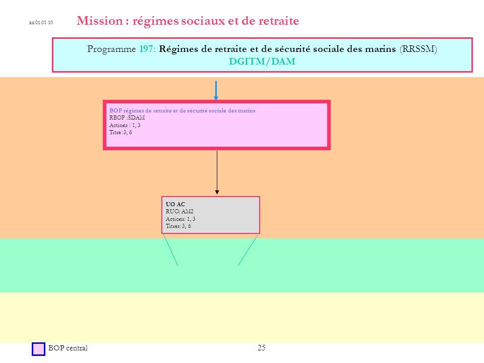 25 Mission : régimes sociaux et de retraite Programme 197: Régimes de retraite et de sécurité sociale des marins (RRSSM) DGITM/DAM BOP central BOP régimes de retraite et de sécurité sociale des marins RBOP :SDAM Actions : 1, 3 Titre :3, 6 au 01.01 10 UO AC RUO: AM2 Actions: 1, 3 Titres: 3, 6