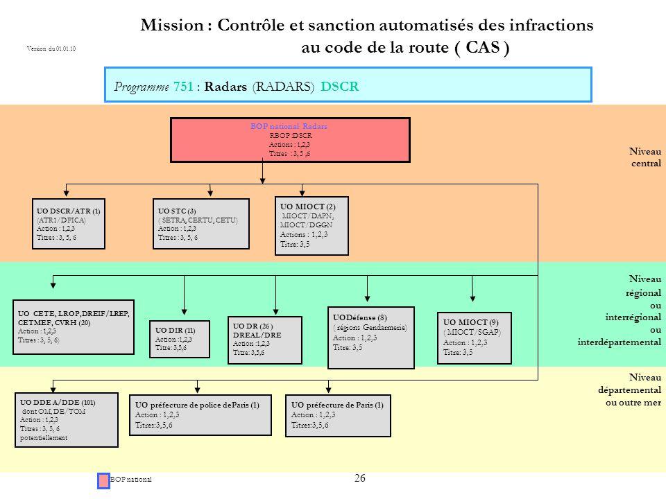26 Niveau régional ou interrégional ou interdépartemental Niveau central Mission : Contrôle et sanction automatisés des infractions au code de la route ( CAS ) BOP national Radars RBOP :DSCR Actions : 1,2,3 Titres : 3, 5,6 UO DSCR/ATR (1) (ATR1/DPICA) Action : 1,2,3 Titres : 3, 5, 6 Niveau départemental ou outre mer UO STC (3) ( SETRA, CERTU, CETU) Action : 1,2,3 Titres : 3, 5, 6 UO CETE, LROP,DREIF/LREP, CETMEF, CVRH (20) Action : 1,2,3 Titres : 3, 5, 6) UO DDE A/DDE (101) dont OM, DE/TOM Action : 1,2,3 Titres : 3, 5, 6 potentiellement Version du 01.01.10 S BOP national Programme 751 : Radars (RADARS) DSCR UO MIOCT (9) ( MIOCT/SGAP) Action : 1,2,3 Titre: 3,5 UO DIR (11) Action :1,2,3 Titre: 3,5,6 UO préfecture de Paris (1) Action : 1,2,3 Titres:3,5,6 UODéfense (8) ( régions Gendarmerie) Action : 1,2,3 Titre: 3,5 UO préfecture de police deParis (1) Action : 1,2,3 Titres:3,5,6 UO MIOCT (2) MIOCT/DAPN, MIOCT/DGGN Actions : 1,2,3 Titre: 3,5 UO DSCR/ATR (1) (ATR1/DPICA) Action : 1,2,3 Titres : 3, 5, 6 UO DR (26 ) DREAL/DRE Action :1,2,3 Titre: 3,5,6