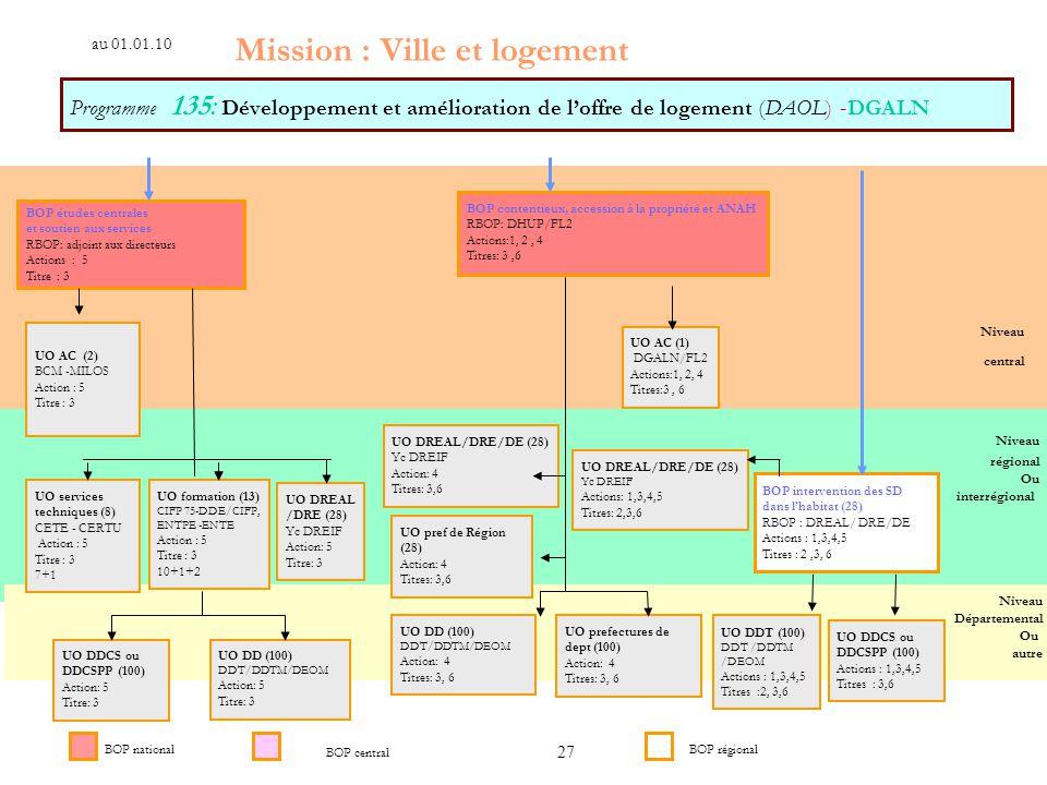 27 Programme 135: Développement et amélioration de loffre de logement (DAOL) -DGALN Niveau régional Ou interrégional Niveau Départemental Ou autre BOP études centrales et soutien aux services RBOP: adjoint aux directeurs Actions : 5 Titre : 3 UO AC (2) BCM -MILOS Action : 5 Titre : 3 UO services techniques (8) CETE - CERTU Action : 5 Titre : 3 7+1 BOP intervention des SD dans lhabitat (28) RBOP : DREAL/ DRE/DE Actions : 1,3,4,5 Titres : 2,3, 6 UO DDT (100) DDT /DDTM /DEOM Actions : 1,3,4,5 Titres :2, 3,6 Mission : Ville et logement BOP national BOP contentieux, accession à la propriété et ANAH RBOP: DHUP/FL2 Actions:1, 2, 4 Titres: 3,6 UO AC (1) DGALN/FL2 Actions:1, 2, 4 Titres:3, 6 UO DREAL/DRE/DE (28) Yc DREIF Action: 4 Titres: 3,6 UO DD (100) DDT/DDTM/DEOM Action: 4 Titres: 3, 6 Niveau central au 01.01.10 BOP central UO formation (13) CIFP 75-DDE/CIFP, ENTPE -ENTE Action : 5 Titre : 3 10+1+2 UO DREAL/DRE/DE (28) Yc DREIF Actions: 1,3,4,5 Titres: 2,3,6 BOP régional UO DREAL /DRE (28) Yc DREIF Action: 5 Titre: 3 UO DDCS ou DDCSPP (100) Action: 5 Titre: 3 UO prefectures de dept (100) Action: 4 Titres: 3, 6 UO pref de Région (28) Action: 4 Titres: 3,6 UO DDCS ou DDCSPP (100) Actions : 1,3,4,5 Titres : 3,6 UO DD (100) DDT/DDTM/DEOM Action: 5 Titre: 3