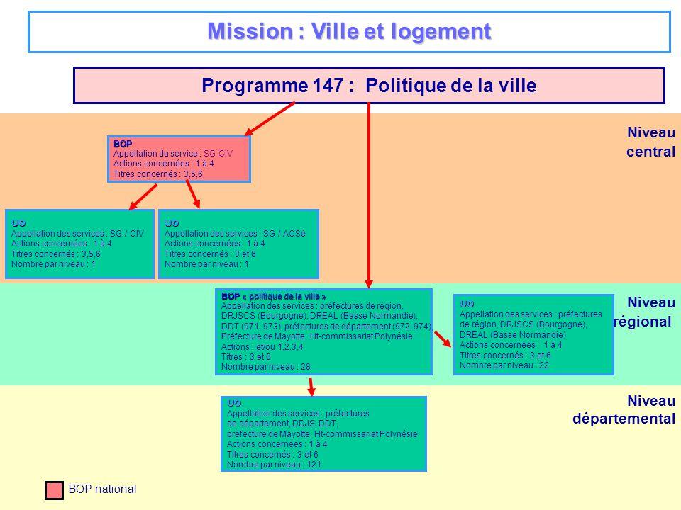 30 Niveau régional Niveau départemental Niveau central Programme 147 : Politique de la ville BOP Appellation du service : SG CIV Actions concernées : 1 à 4 Titres concernés : 3,5,6 UO Appellation des services : SG / ACSé Actions concernées : 1 à 4 Titres concernés : 3 et 6 Nombre par niveau : 1 BOP national Mission : Ville et logement UO Appellation des services : préfectures de région, DRJSCS (Bourgogne), DREAL (Basse Normandie) Actions concernées : 1 à 4 Titres concernés : 3 et 6 Nombre par niveau : 22 UO Appellation des services : SG / CIV Actions concernées : 1 à 4 Titres concernés : 3,5,6 Nombre par niveau : 1 BOP « politique de la ville » Appellation des services : préfectures de région, DRJSCS (Bourgogne), DREAL (Basse Normandie), DDT (971, 973), préfectures de département (972, 974), Préfecture de Mayotte, Ht-commissariat Polynésie Actions : et/ou 1,2,3,4 Titres : 3 et 6 Nombre par niveau : 28 UO Appellation des services : préfectures de département, DDJS, DDT, préfecture de Mayotte, Ht-commissariat Polynésie Actions concernées : 1 à 4 Titres concernés : 3 et 6 Nombre par niveau : 121