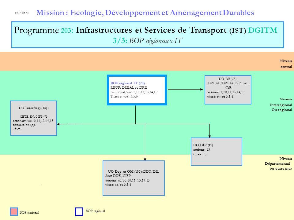 4 Niveau Départemental ou outre mer Niveau central Niveau régional Niveau interrégional Ou régional Mission : Ecologie, Développement et Aménagement D