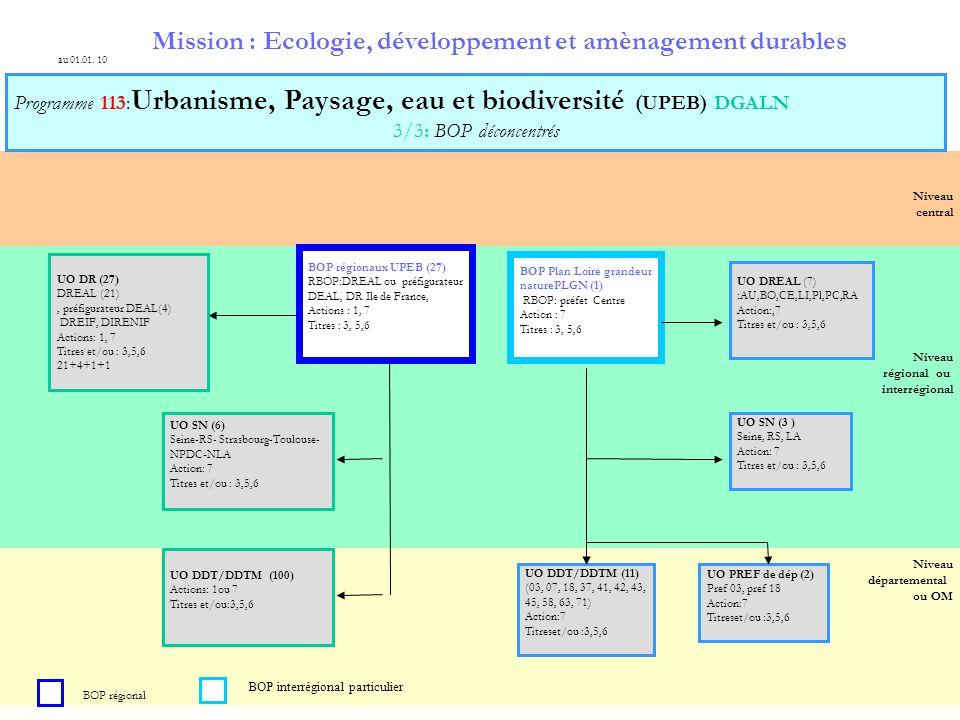9 Niveau central Niveau départemental ou OM Niveau régional ou interrégional Mission : Ecologie, développement et amènagement durables Programme 113: Urbanisme, Paysage, eau et biodiversité (UPEB) DGALN 3/3: BOP déconcentrés au 01.01.