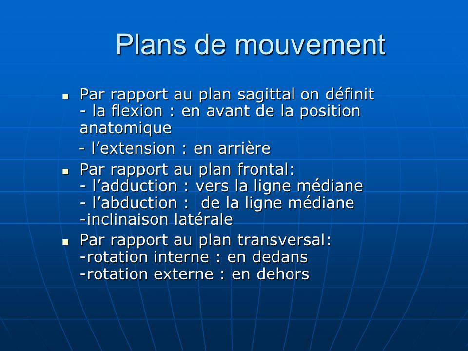 Plans de mouvement Plans de mouvement Par rapport au plan sagittal on définit - la flexion : en avant de la position anatomique Par rapport au plan sa