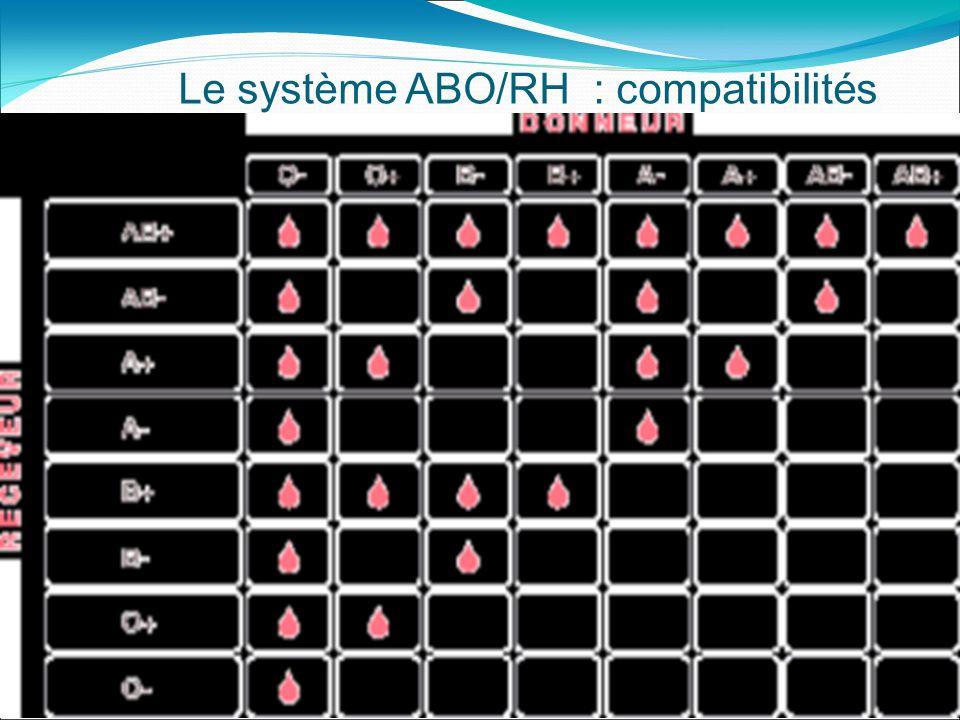 Le système ABO/RH : compatibilités