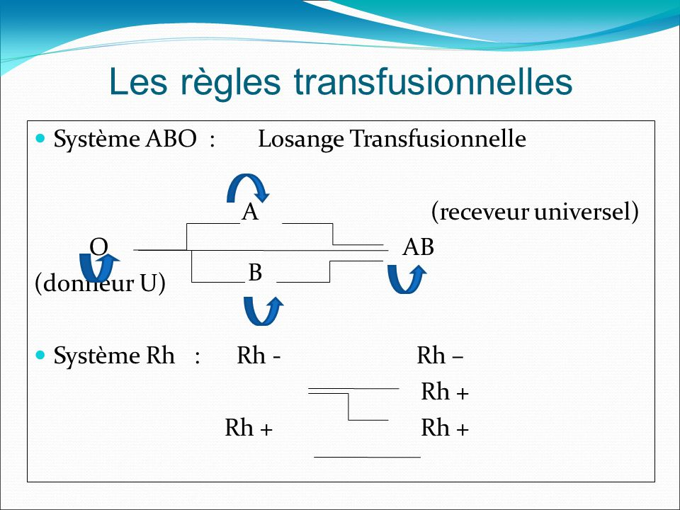 Les règles transfusionnelles Système ABO : Losange Transfusionnelle A (receveur universel) O AB (donneur U) Système Rh : Rh - Rh – Rh + Rh + Rh + B