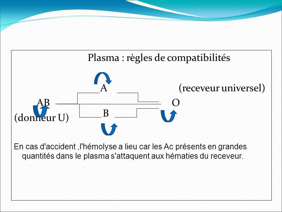 Plasma : règles de compatibilités A (receveur universel) AB O (donneur U) En cas d accident,l hémolyse a lieu car les Ac présents en grandes quantités dans le plasma s attaquent aux hématies du receveur.