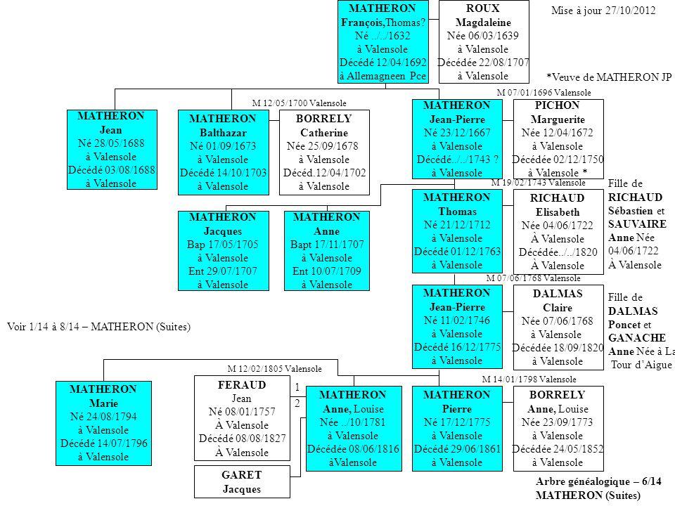 Arbre généalogique – 6/14 MATHERON (Suites) Voir 1/14 à 8/14 – MATHERON (Suites) MATHERON Pierre Né 17/12/1775 à Valensole Décédé 29/06/1861 à Valensole BORRELY Anne, Louise Née 23/09/1773 à Valensole Décédée 24/05/1852 à Valensole MATHERON Balthazar Né 01/09/1673 à Valensole Décédé 14/10/1703 à Valensole BORRELY Catherine Née 25/09/1678 à Valensole Décéd.12/04/1702 à Valensole MATHERON François,Thomas.